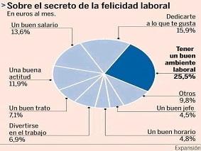 Felicidad en el trabajo: ¿es posible?